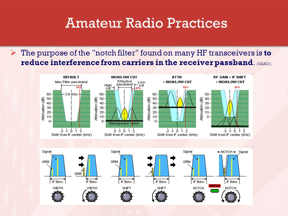 General Licensing Class G4A – G4E Amateur Radio Practices Your