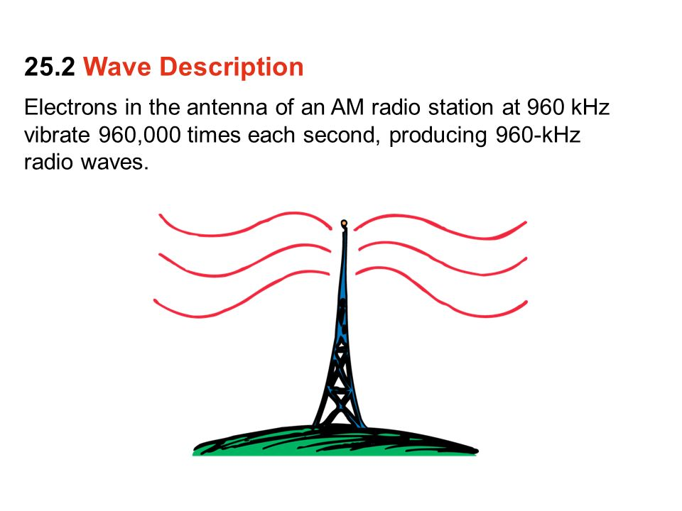 The Source Of All Waves Is Something That Vibrates Wave Description