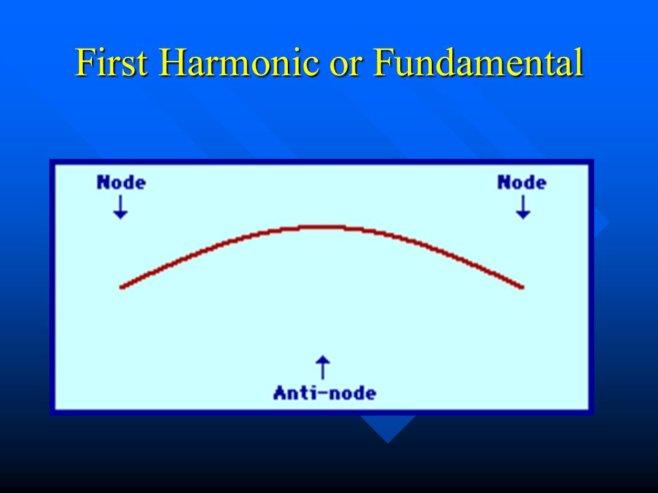 Standing Wave Patterns on a String Fundamental = Fundamental = 2 nd Harmonic = 2 nd Harmonic = 3 rd Harmonic = 3 rd Harmonic =