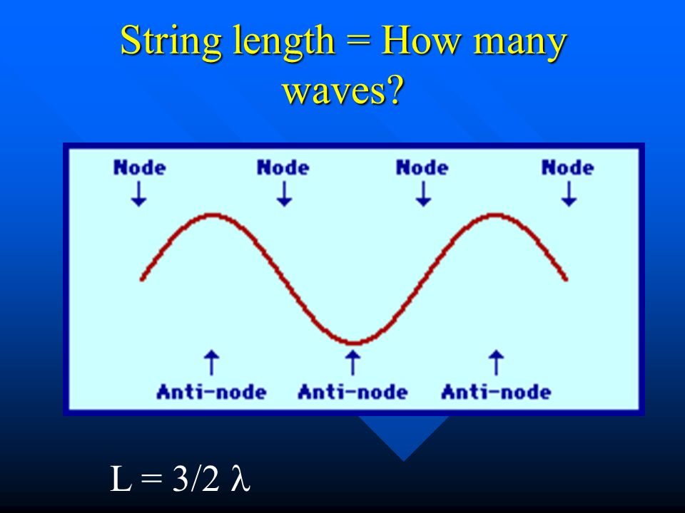 String length = How many waves L =