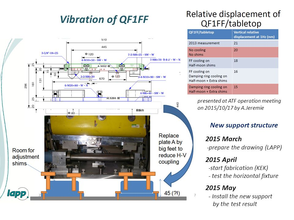 2015 March -prepare the drawing (LAPP) 2015 April -start fabrication (KEK) - test the horizontal fixture 2015 May - Install the new support by the test result New support structure Vibration of QF1FF presented at ATF operation meeting on 2015/10/17 by A.Jeremie