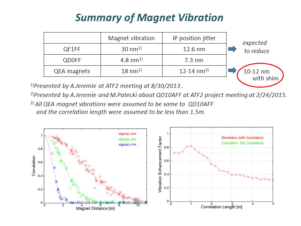 Magnet vibrationIP position jitter QF1FF30 nm 1) 12.6 nm QD0FF4.8 nm 1) 7.3 nm QEA magnets18 nm 2) nm 3) 1) Presented by A.Jeremie at ATF2 meeting at 8/30/2013.