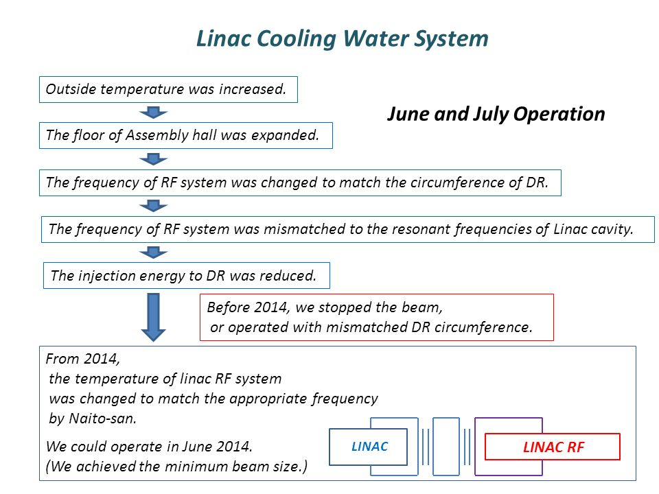 Linac Cooling Water System June and July Operation Outside temperature was increased.