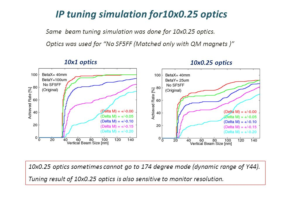 IP tuning simulation for10x0.25 optics Same beam tuning simulation was done for 10x0.25 optics.