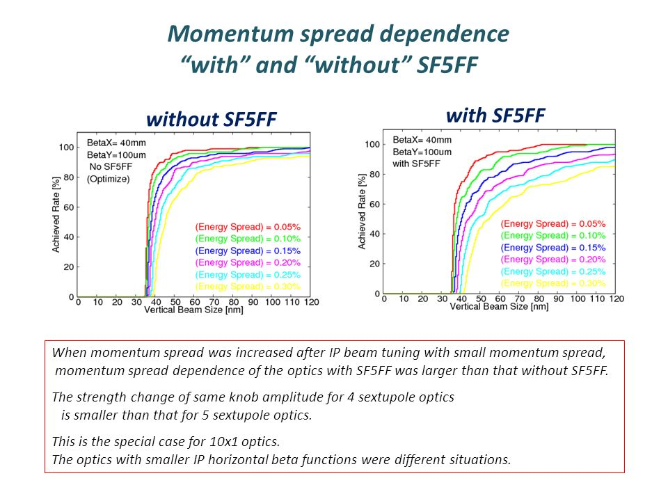 Momentum spread dependence with and without SF5FF without SF5FF with SF5FF When momentum spread was increased after IP beam tuning with small momentum spread, momentum spread dependence of the optics with SF5FF was larger than that without SF5FF.