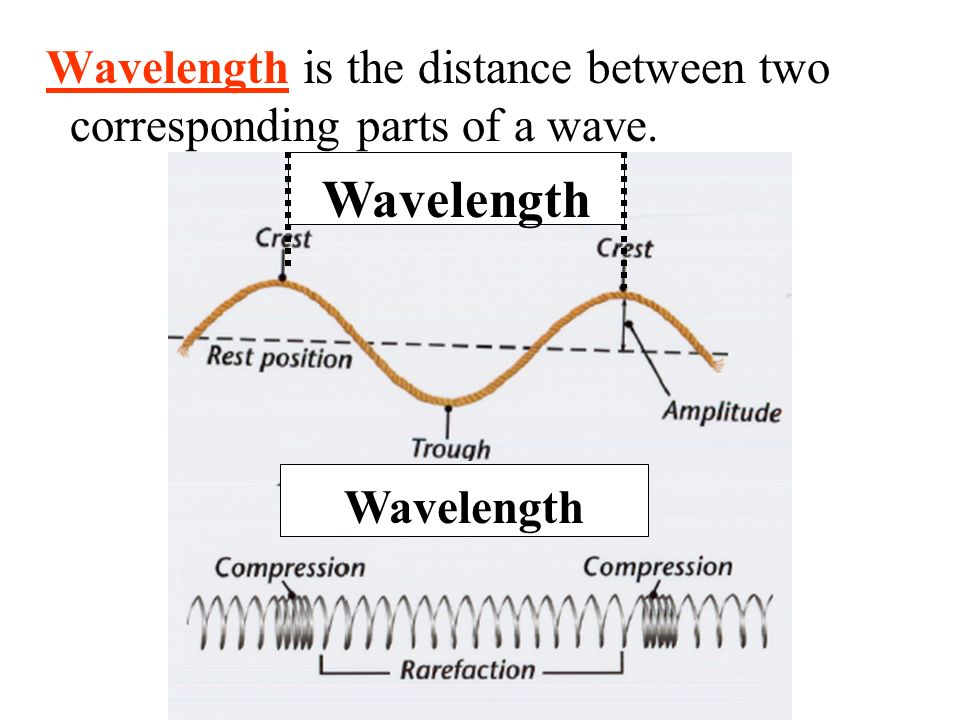 Wavelength is the distance between two corresponding parts of a wave. Wavelength