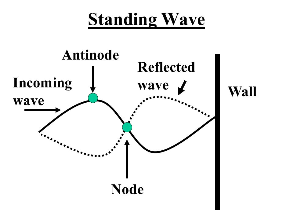 Standing Wave Node Antinode Wall Incoming wave Reflected wave