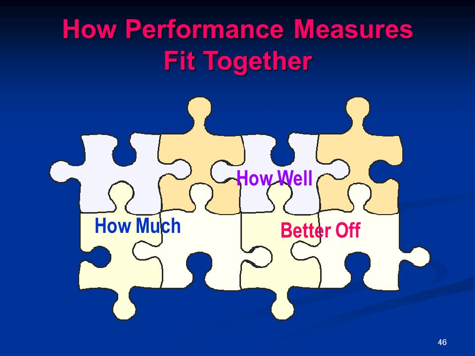 46 How Performance Measures Fit Together How Much How Well Better Off