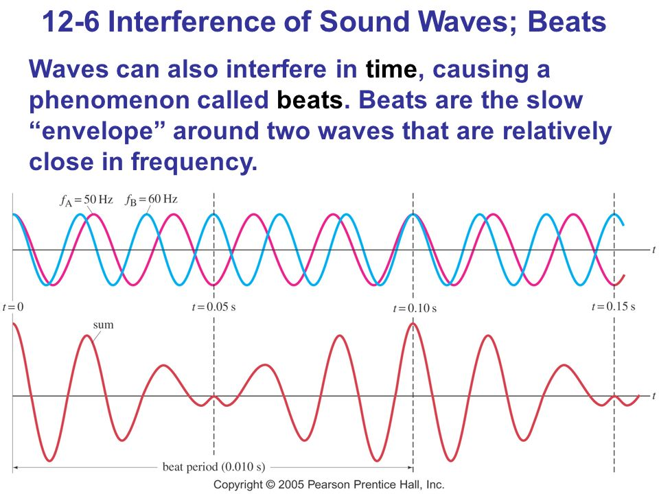 12-6 Interference of Sound Waves; Beats Waves can also interfere in time, causing a phenomenon called beats.