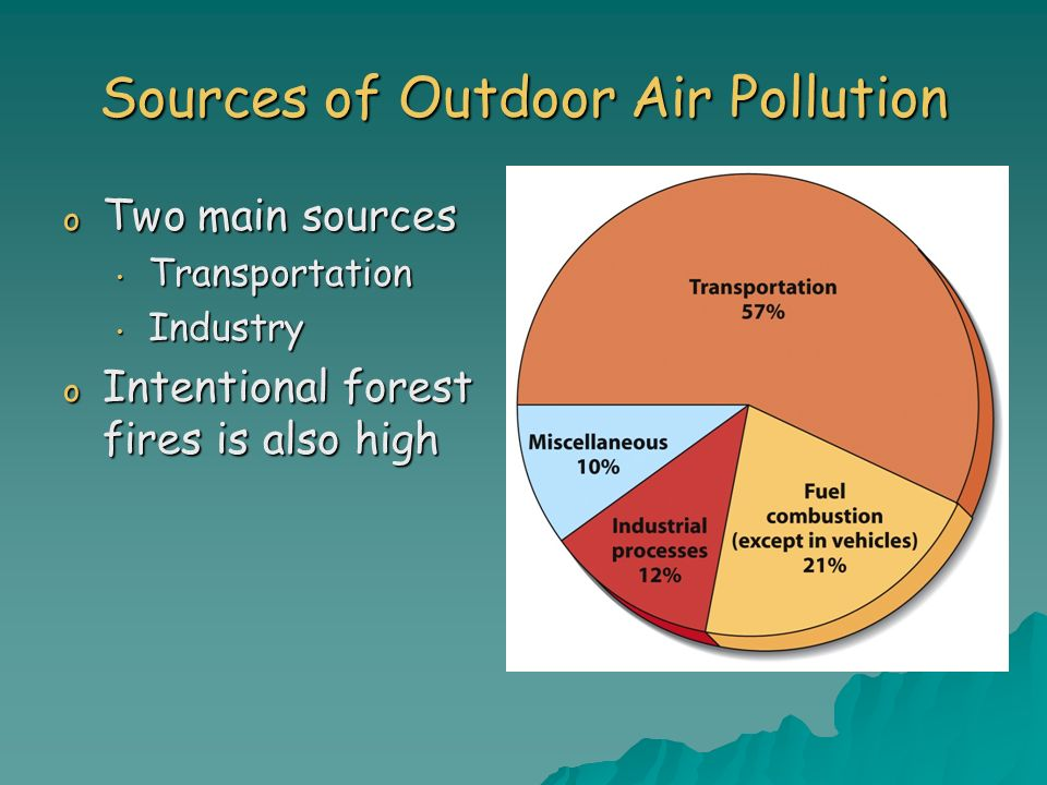 Sources of Outdoor Air Pollution o Two main sources Transportation Transportation Industry Industry o Intentional forest fires is also high