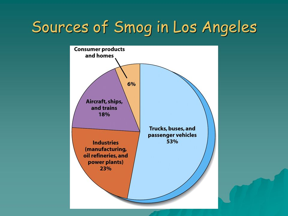 Sources of Smog in Los Angeles