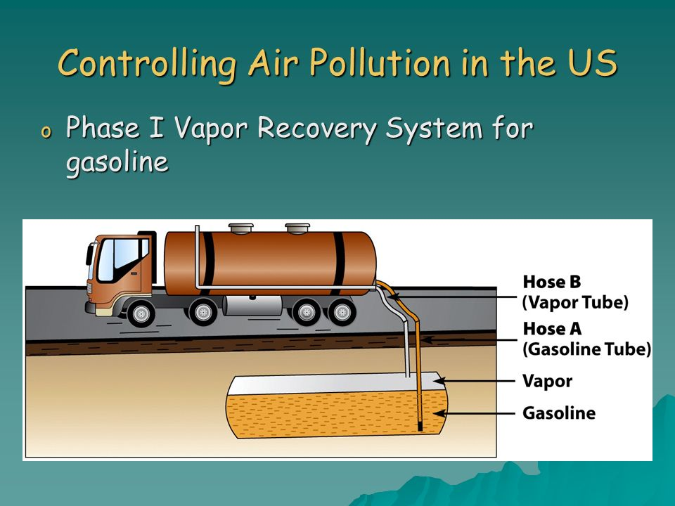 Controlling Air Pollution in the US o Phase I Vapor Recovery System for gasoline