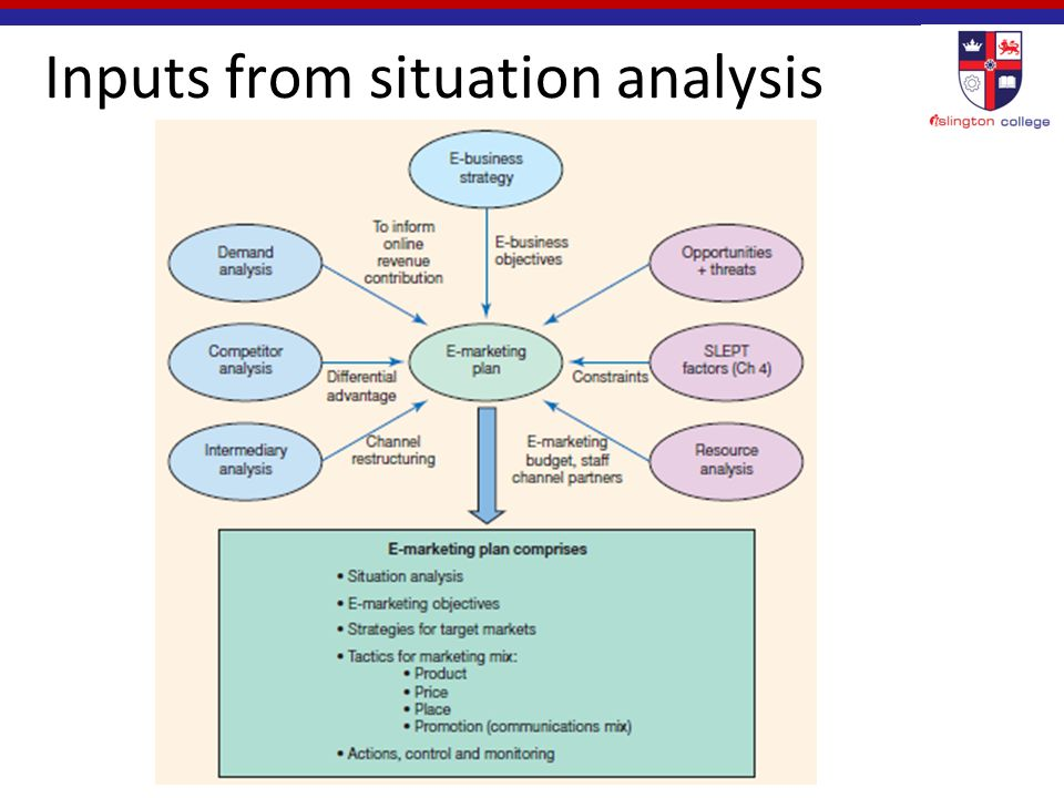 Inputs from situation analysis