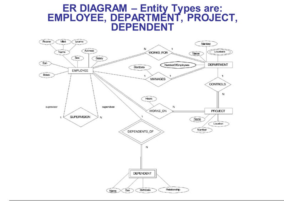metu department of puter eng ceng 302 introduction to dbms entity Context Diagram 10 er diagram entity types are employee department project dependent