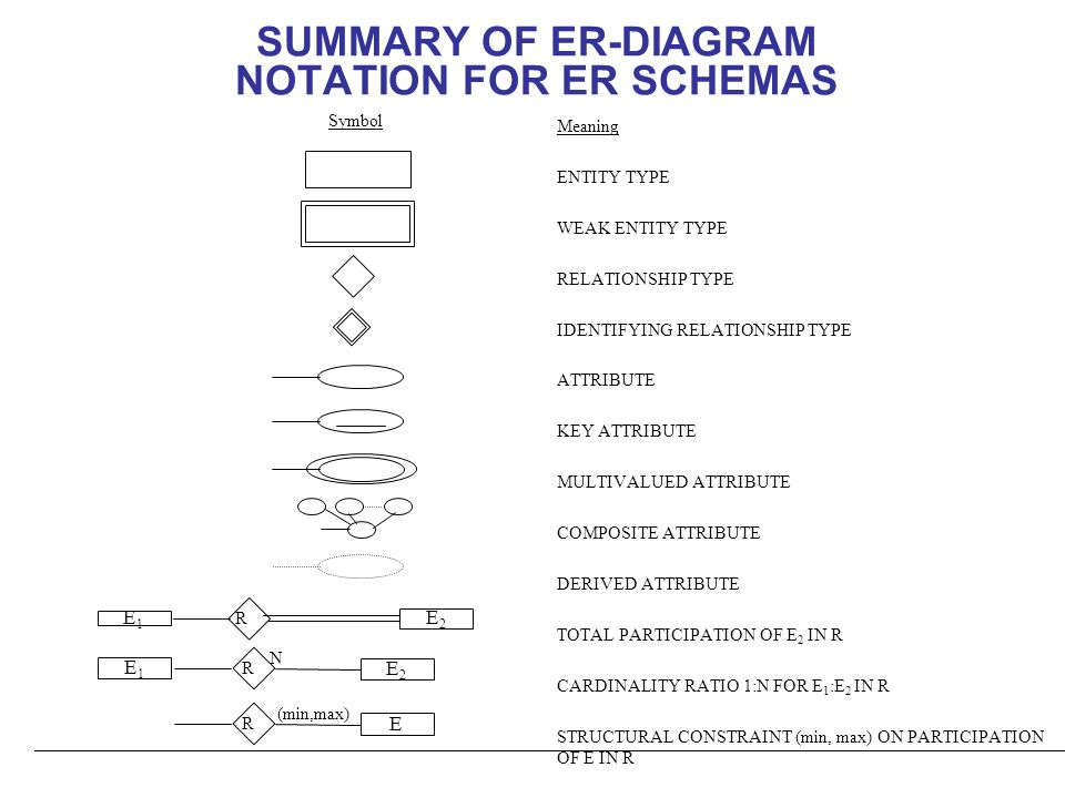 Metu department of computer eng ceng 302 introduction to dbms entity 9 summary of er diagram ccuart Images