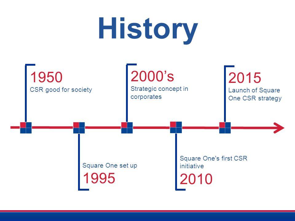 brief history of csr