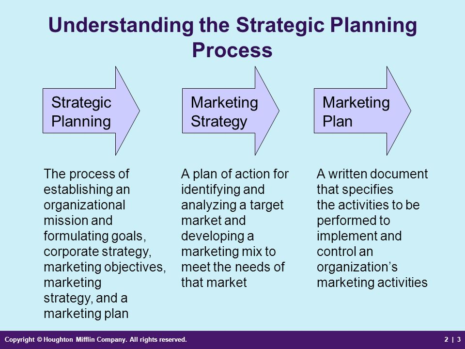 objectives of marketing by philip kotler