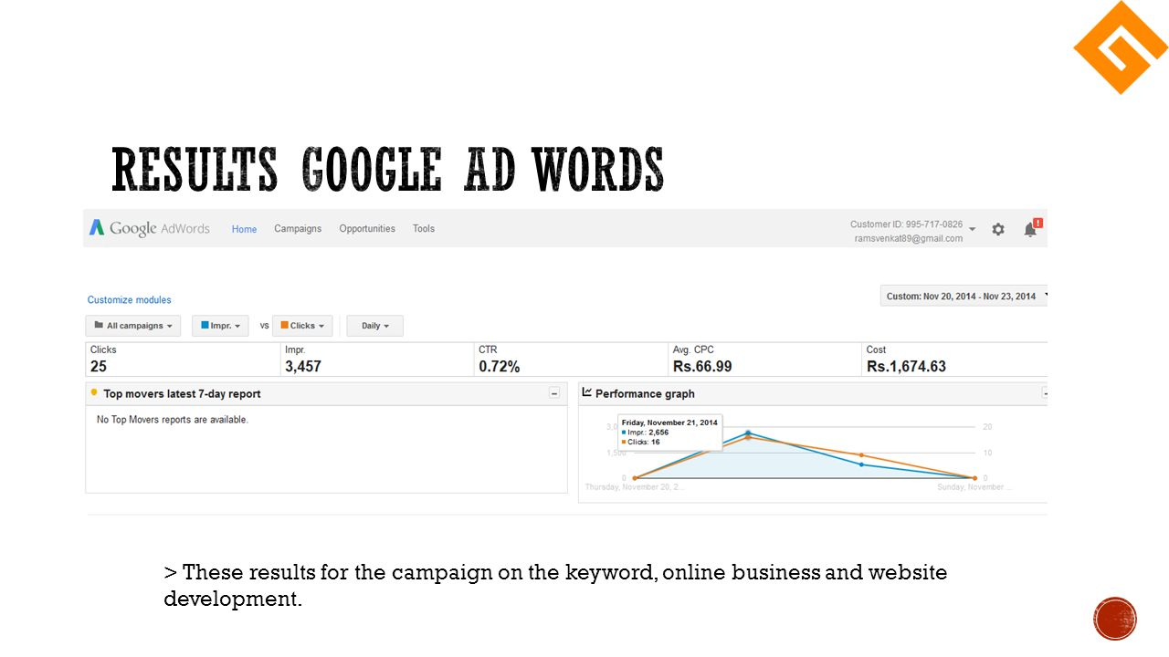 > These results for the campaign on the keyword, online business and website development.