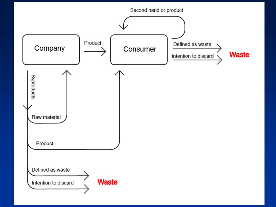 1 waste waste management definition uu 182008 sampah adalah sisa 4 ccuart Images