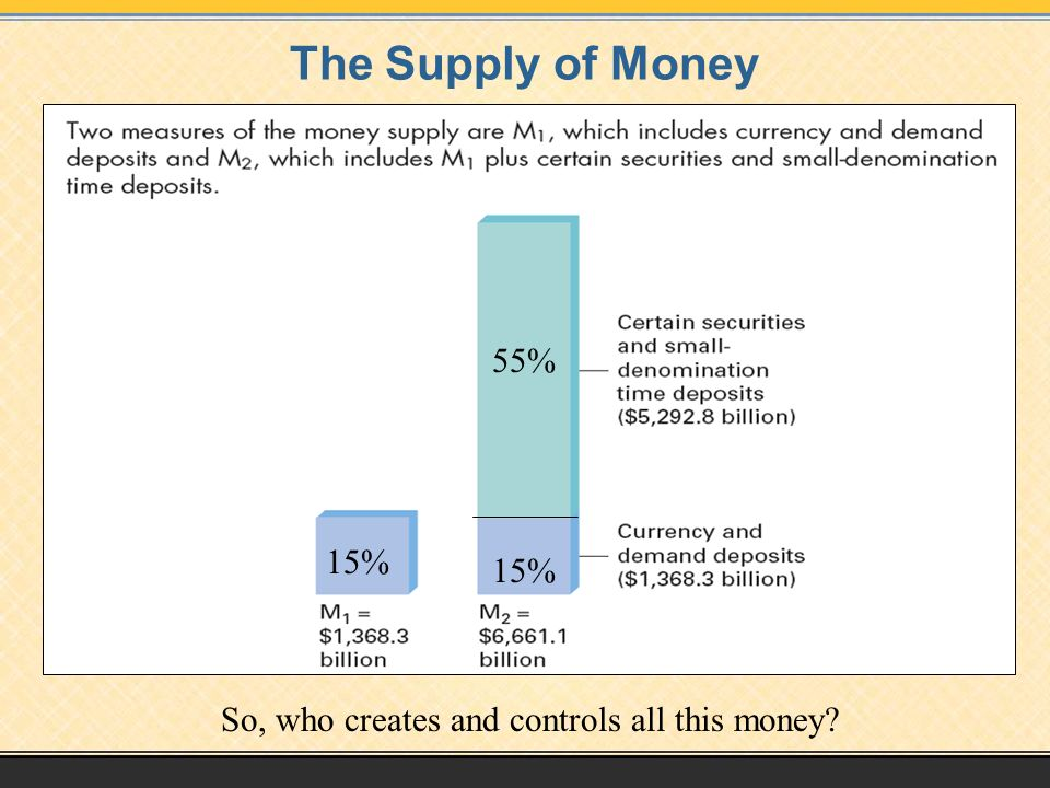 The Supply of Money 15% 55% 15% So, who creates and controls all this money