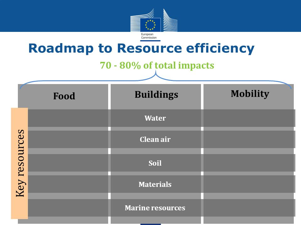 Roadmap to Resource efficiency Food Mobility Buildings % of total impacts Water Clean air Soil Materials Marine resources Key resources