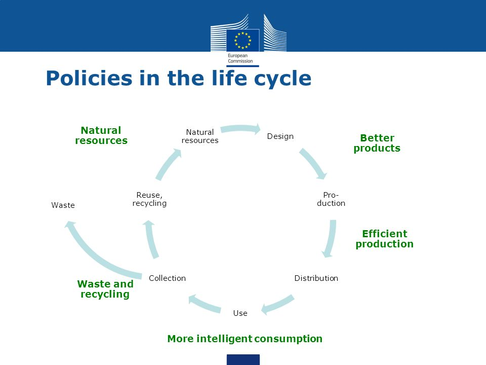 Policies in the life cycle Waste Design Pro- duction Distribution Use Collection Reuse, recycling Natural resources Better products Efficient production More intelligent consumption Waste and recycling