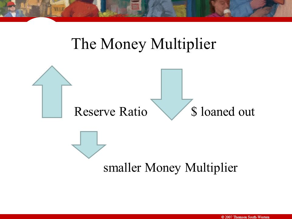 © 2007 Thomson South-Western The Money Multiplier Reserve Ratio$ loaned out smaller Money Multiplier