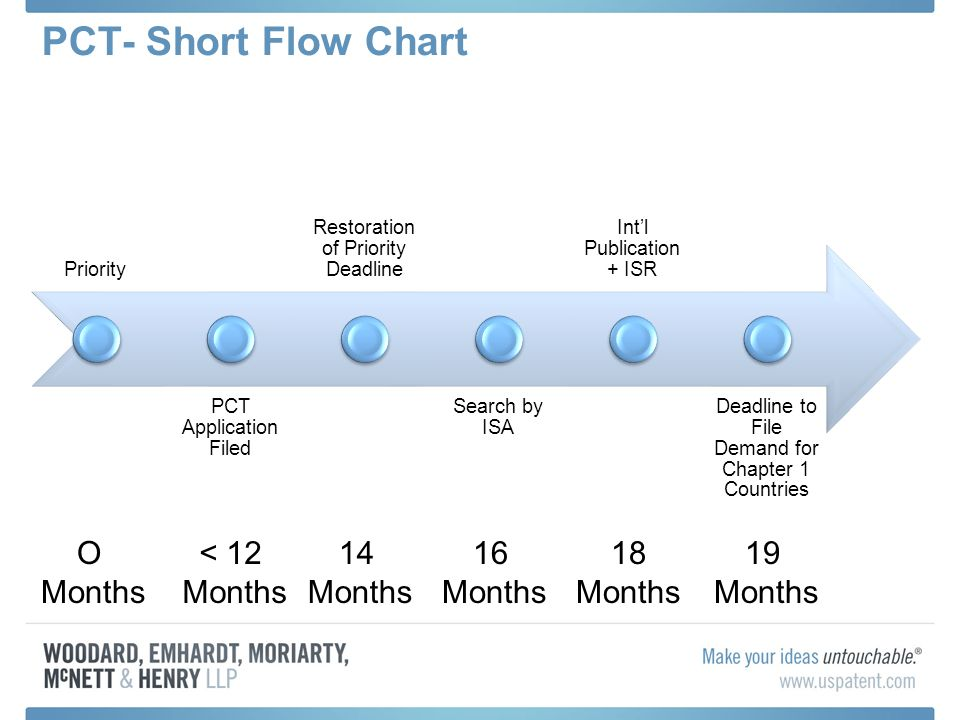 Pct Short Flow Chart Priority Pct Application Filed Restoration Of