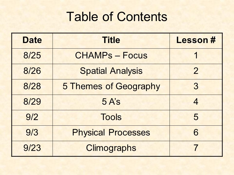 Table of Contents DateTitleLesson # 8/25CHAMPs – Focus1 8/26Spatial Analysis2 8/285 Themes of Geography3 8/295 A's4 9/2Tools5 9/3Physical Processes6 9/23Climographs7