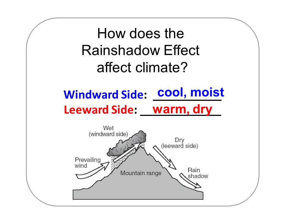 How does the Rainshadow Effect affect climate.