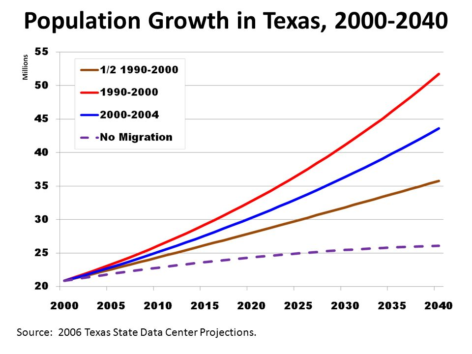 Population Growth in Texas, Source: 2006 Texas State Data Center Projections.