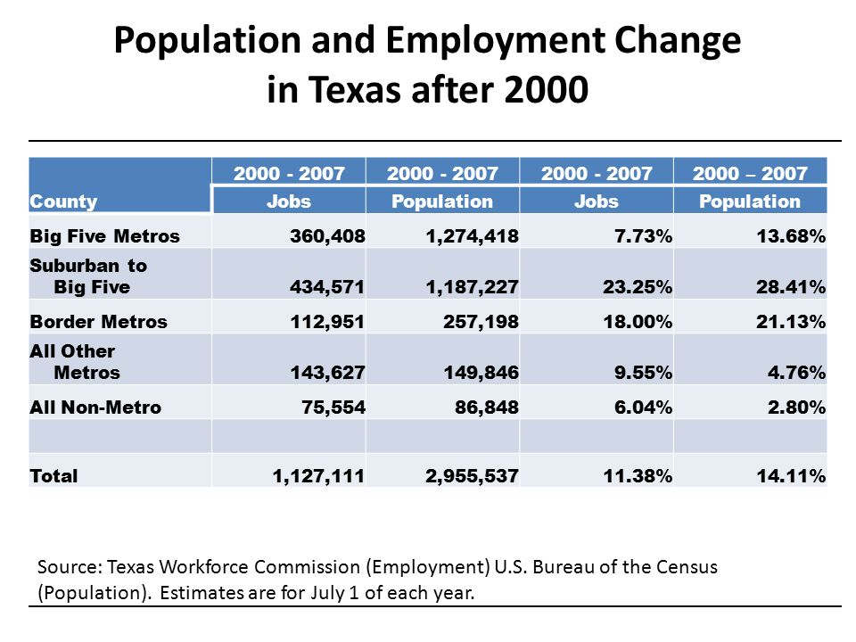 Source: Texas Workforce Commission (Employment) U.S.