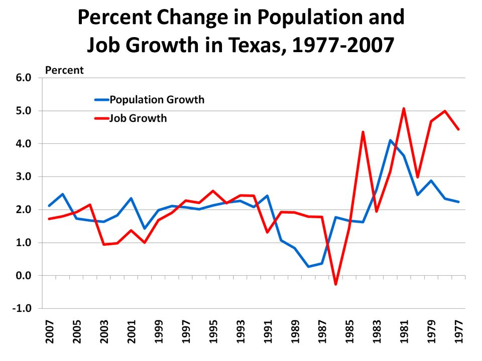 Percent Change in Population and Job Growth in Texas,