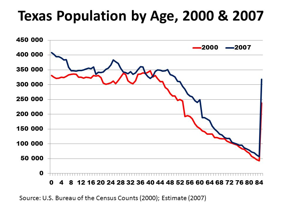 Texas Population by Age, 2000 & 2007 Source: U.S.