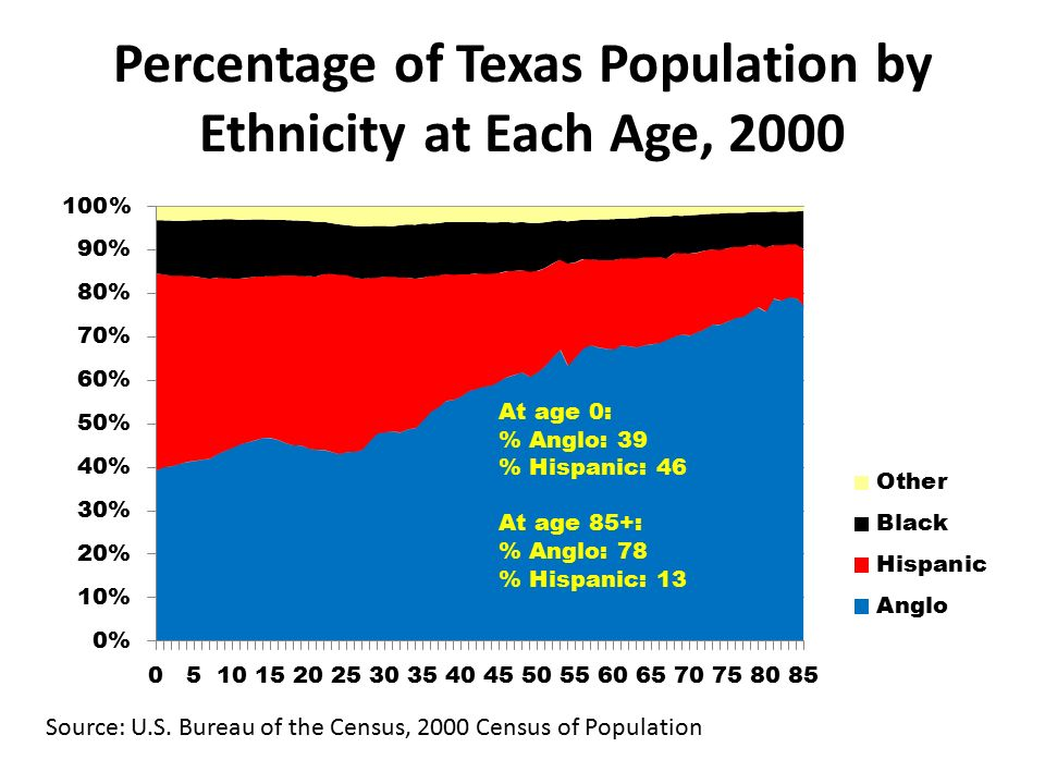 Percentage of Texas Population by Ethnicity at Each Age, 2000 Source: U.S.