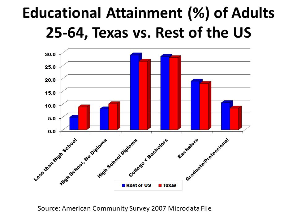 Educational Attainment (%) of Adults 25-64, Texas vs.