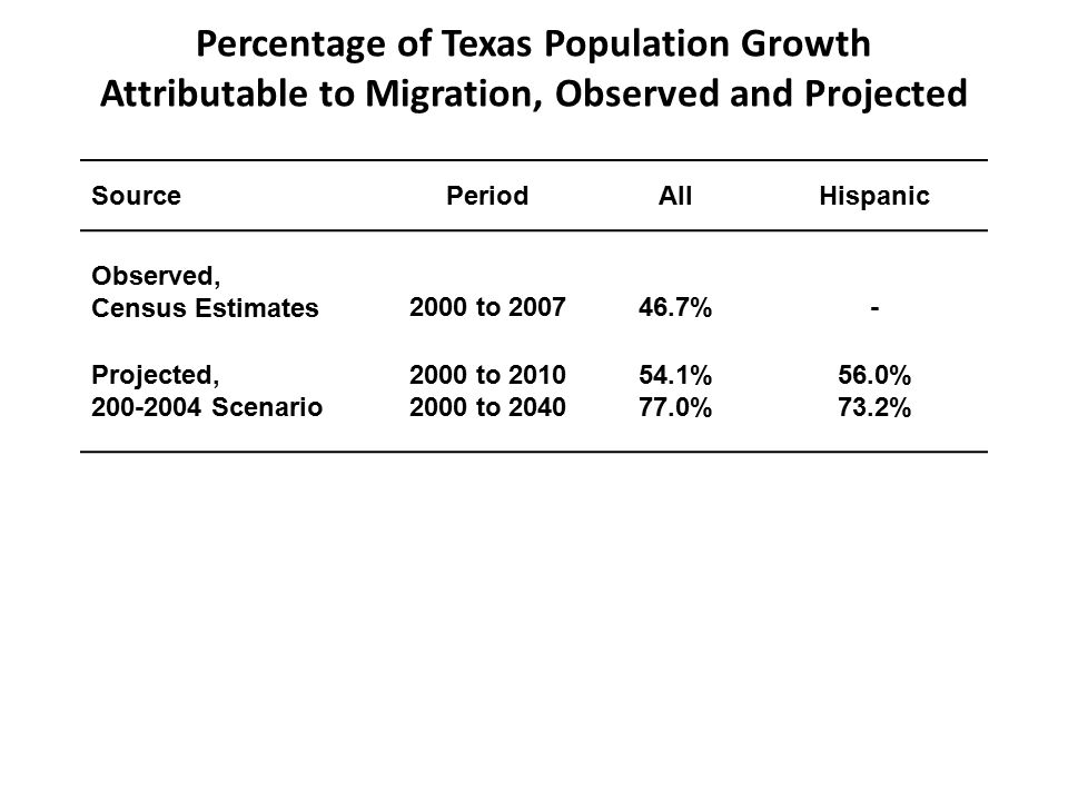 Percentage of Texas Population Growth Attributable to Migration, Observed and Projected SourcePeriodAllHispanic Observed, Census Estimates2000 to %- Projected, Scenario 2000 to to % 77.0% 56.0% 73.2%