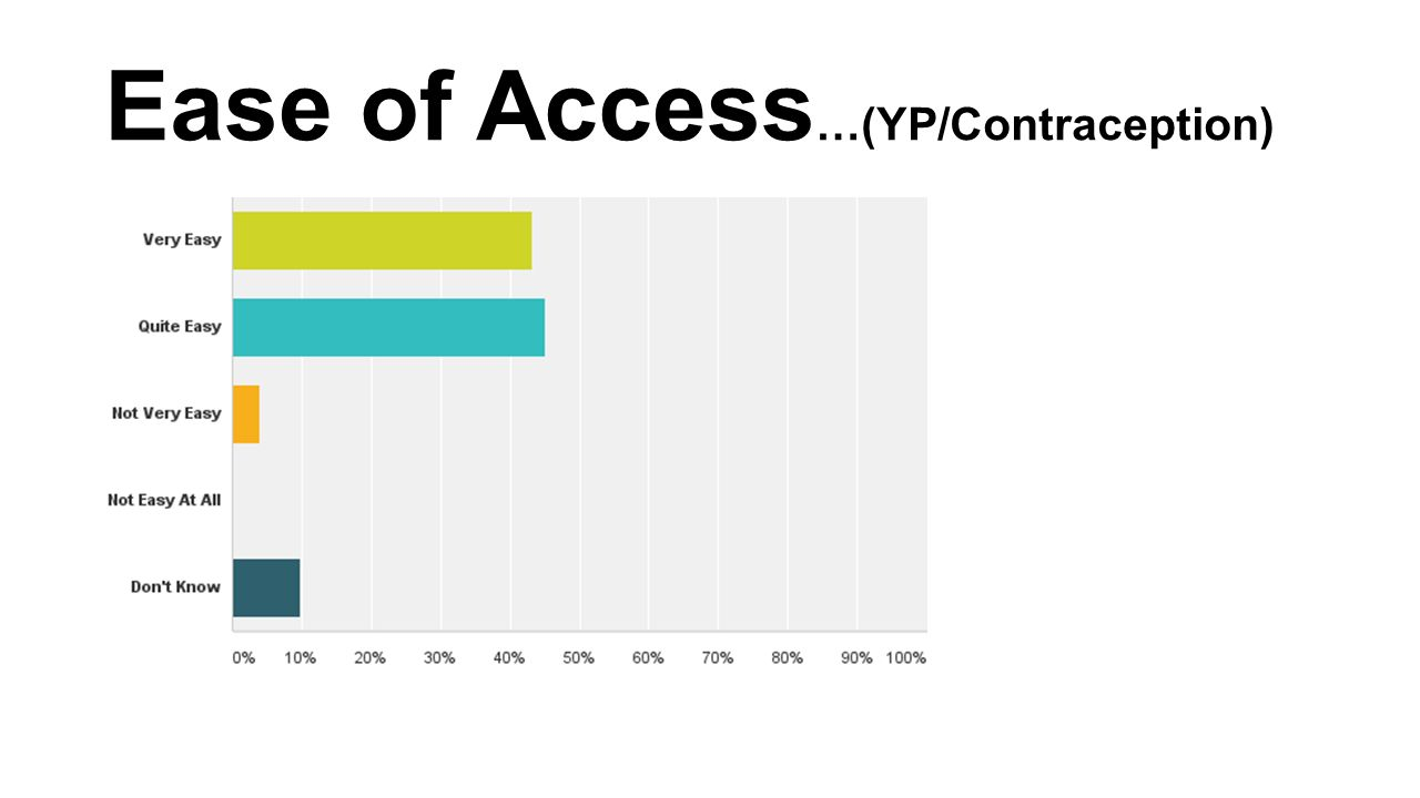 Ease of Access …(YP/Contraception)
