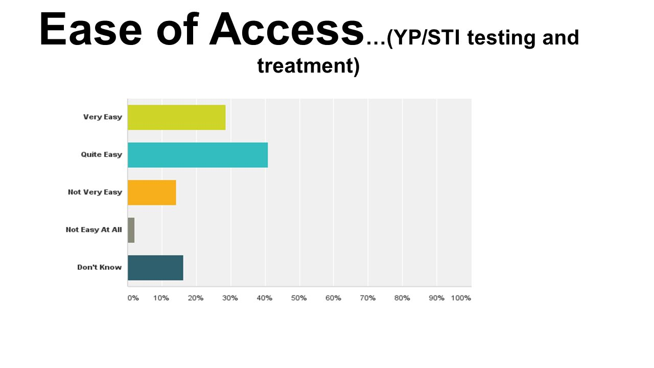 Ease of Access …(YP/STI testing and treatment)