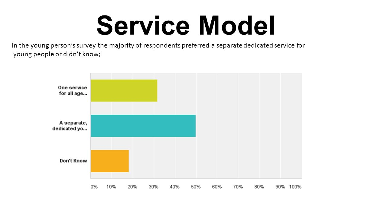 Service Model In the young person's survey the majority of respondents preferred a separate dedicated service for young people or didn't know;