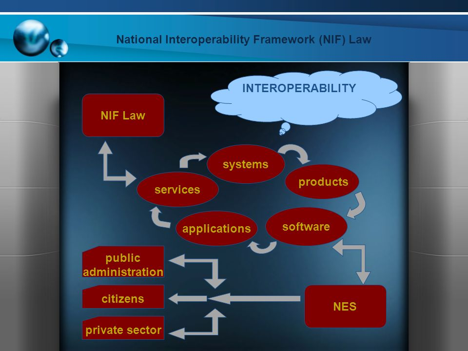 National Interoperability Framework (NIF) Law systems products software applications services NIF Law NES INTEROPERABILITY citizens private sector public administration