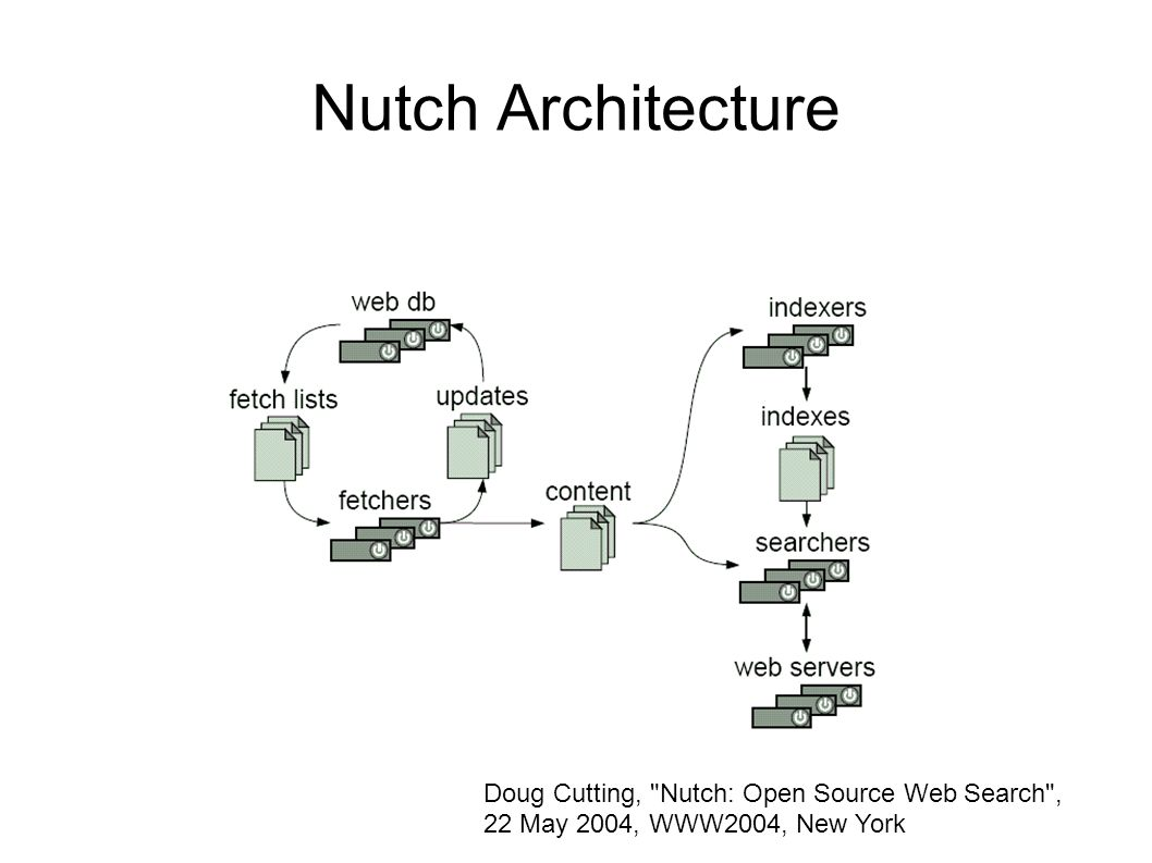 Nutch Search Engine Tool Overview A Full Fledged Web Diagram 4 Architecture