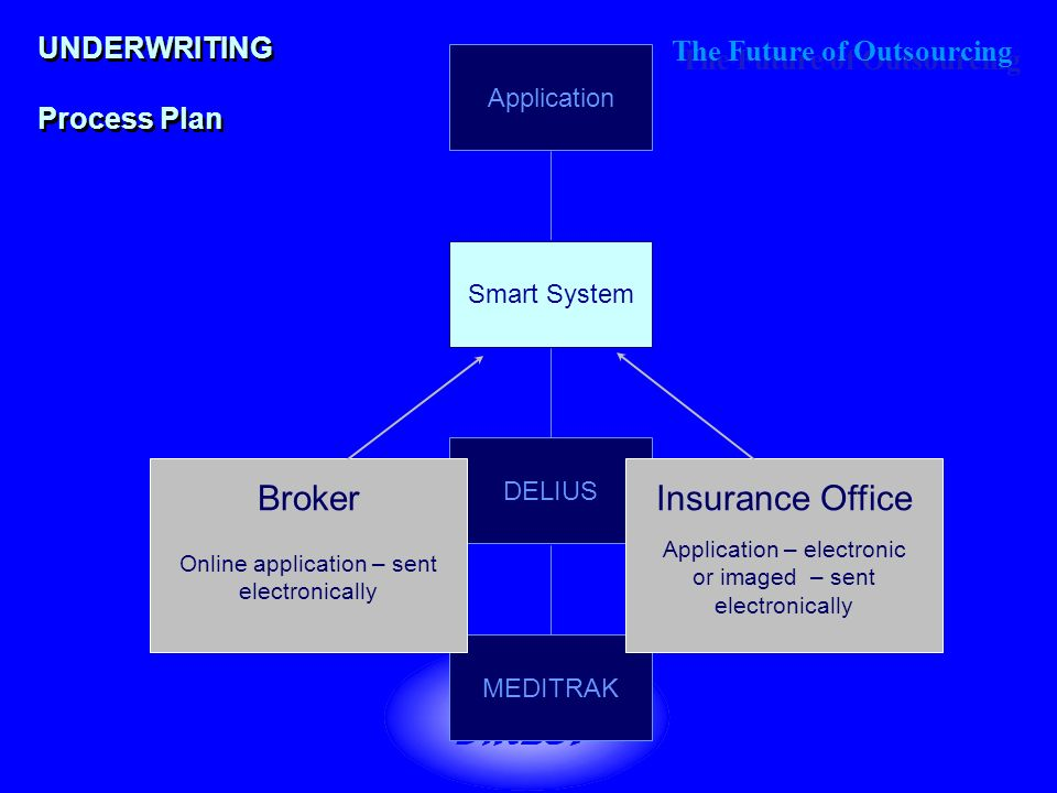 The Future of Outsourcing THIRD PARTY OUTSOURCING THE