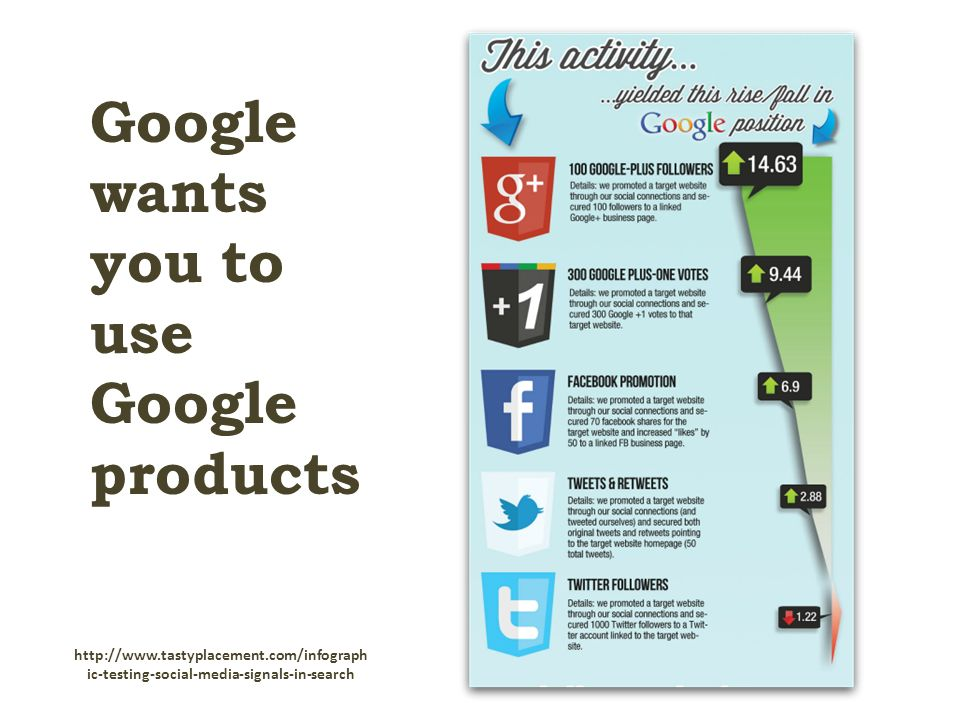 ic-testing-social-media-signals-in-search Google wants you to use Google products