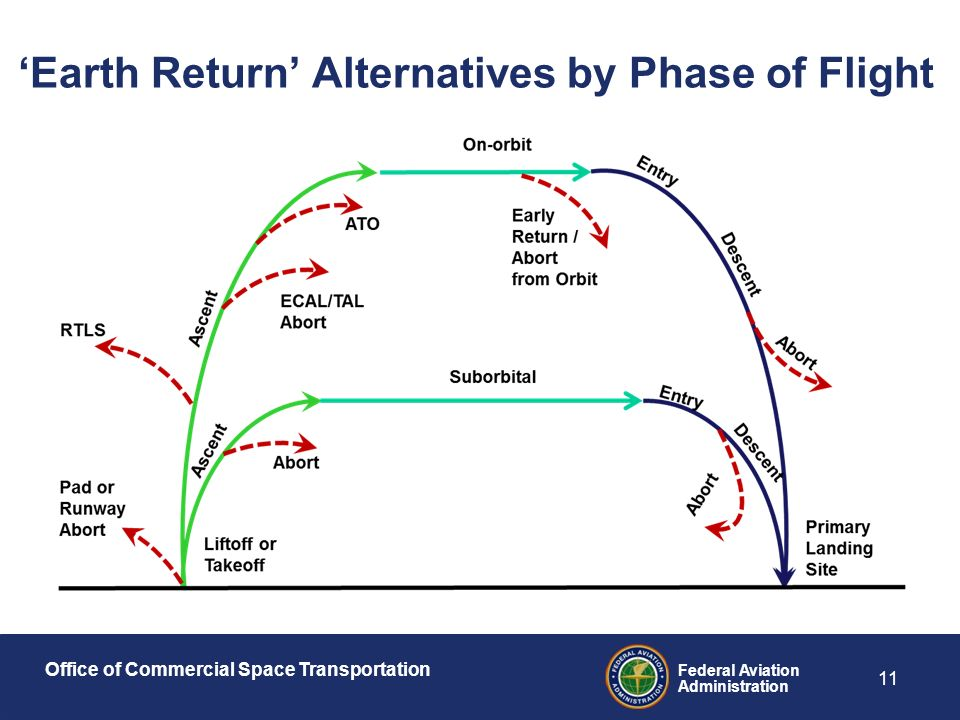 Office of Commercial Space Transportation Federal Aviation Administration 11 'Earth Return' Alternatives by Phase of Flight