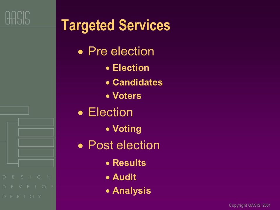 Copyright OASIS, 2001 Targeted Services  Pre election  Election  Candidates  Voters  Election  Voting  Post election  Results  Audit  Analysis