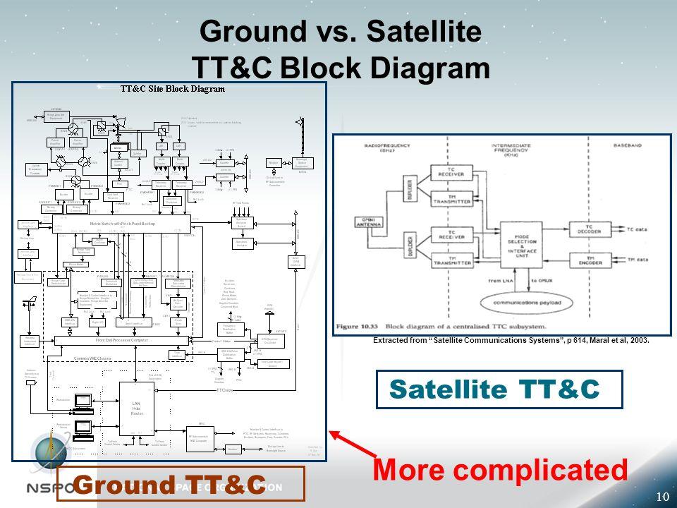 tt c block diagram all wiring diagram Paint Software