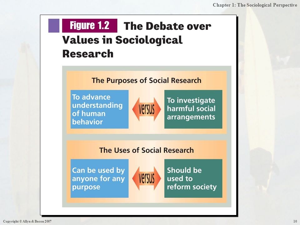 Chapter 1: The Sociological Perspective Copyright © Allyn & Bacon