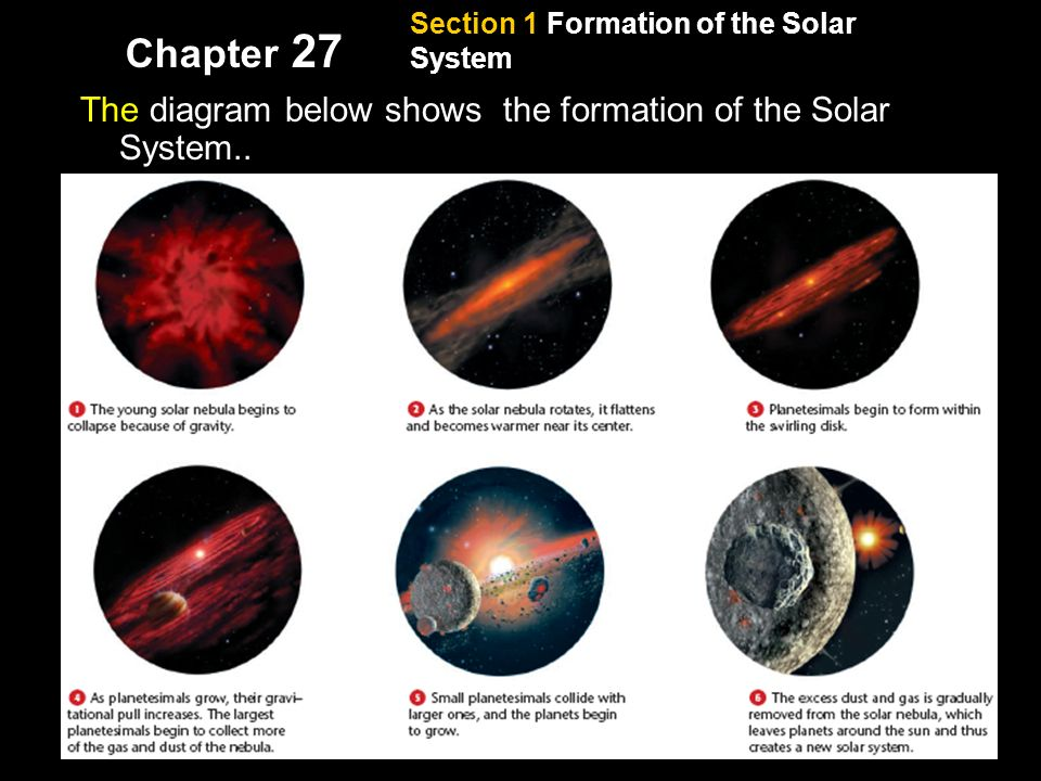 Section 1 Formation of the Solar System Chapter 27 Formation of the Planets, continued The diagram below shows the formation of the Solar System..
