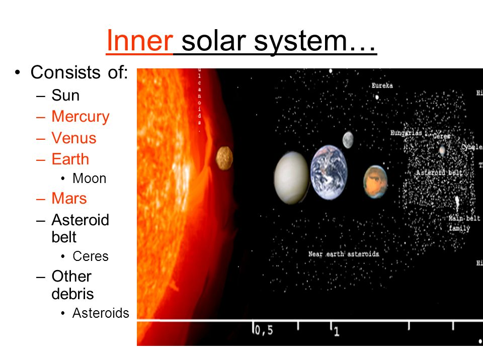 Inner solar system… Consists of: –Sun –Mercury –Venus –Earth Moon –Mars –Asteroid belt Ceres –Other debris Asteroids